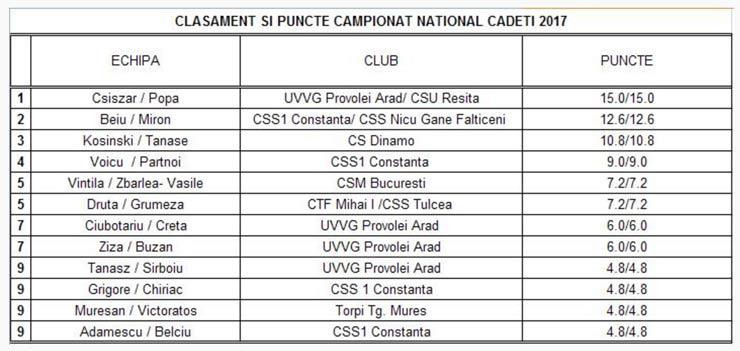 clasament-campionat-national-cadeti